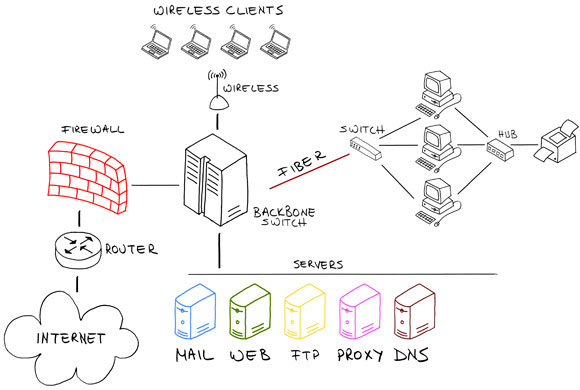 networking_infrastructure